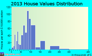 Derry home values distribution
