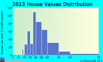 Devon-Berwyn home values distribution