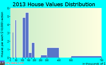 Donegal home values distribution