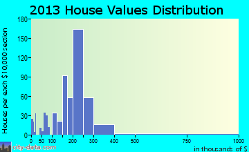 Downingtown home values distribution