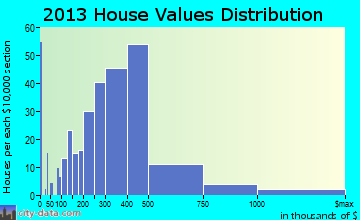 Doylestown home values distribution