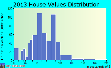 Dravosburg home values distribution