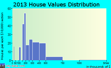 Eagleville home values distribution