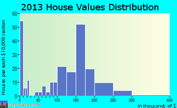 East Bangor home values distribution