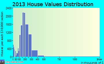 Moreno Valley home values distribution