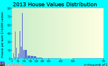 East Brady home values distribution