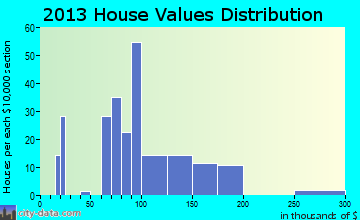 East Butler home values distribution