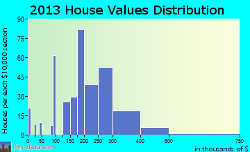 Eastlawn Gardens home values distribution