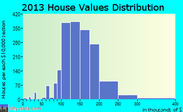 East Norriton home values distribution