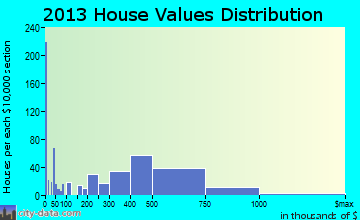 Morro Bay home values distribution