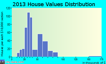 East Pittsburgh home values distribution
