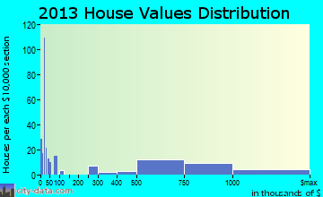 Moss Beach home values distribution