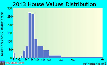 East York home values distribution