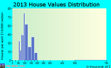 Eddystone home values distribution
