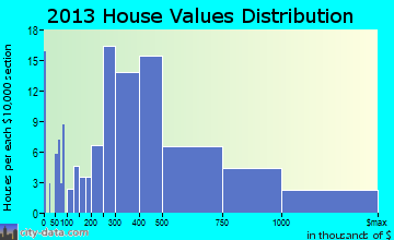 Edgeworth home values distribution