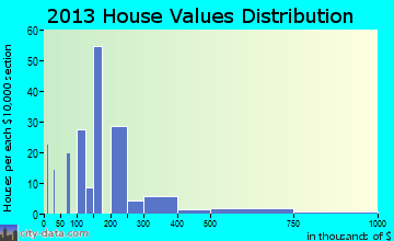 Mountain Ranch home values distribution