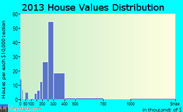 Elverson home values distribution