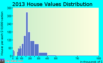 Emmaus home values distribution
