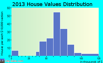 Ernest home values distribution