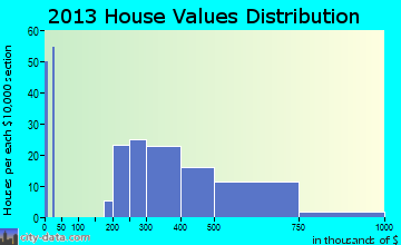 Exton home values distribution
