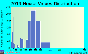 Fairless Hills home values distribution
