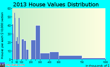 Murphys home values distribution