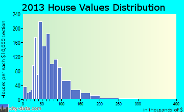 Frackville home values distribution