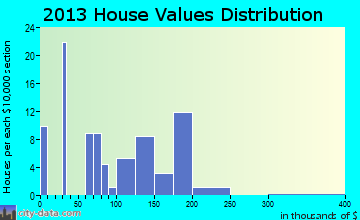 Franklintown home values distribution
