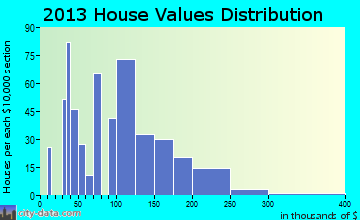 Friedens home values distribution