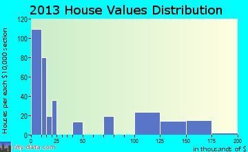 Friedensburg home values distribution