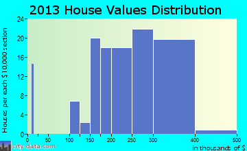 Gap home values distribution