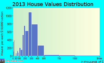 Murrieta home values distribution