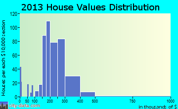 Gilbertsville home values distribution
