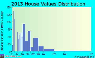 Muscoy home values distribution