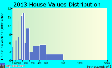 Glenburn home values distribution
