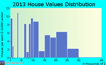 Glendon home values distribution