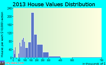 Glenolden home values distribution