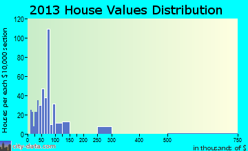 Glen Lyon home values distribution