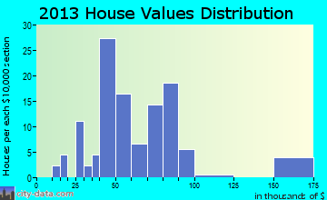 Grampian home values distribution
