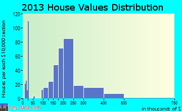 Greencastle home values distribution