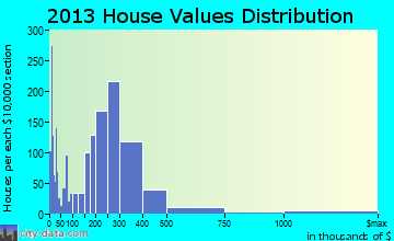 National City home values distribution