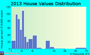 Grindstone-Rowes Run home values distribution