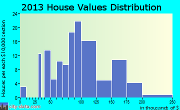 Halifax home values distribution