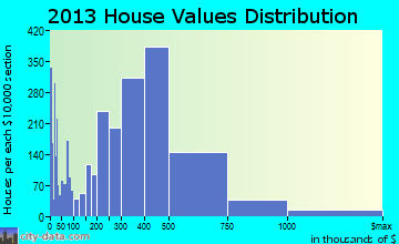 Napa home values distribution