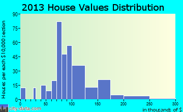 Hallstead home values distribution