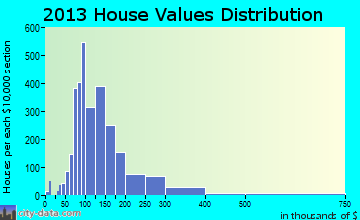 Hampton Township home values distribution