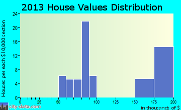 Harmonsburg home values distribution