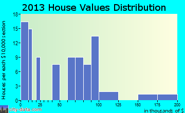 Hartstown home values distribution