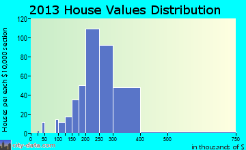 Hatboro home values distribution