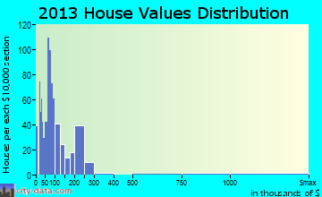 Needles home values distribution